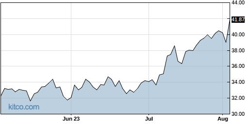 APA 3-Month Chart