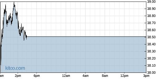 APAM 1-Day Chart
