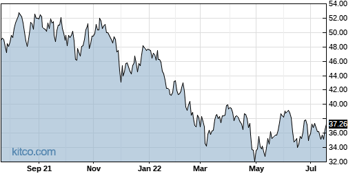 APAM 1-Year Chart