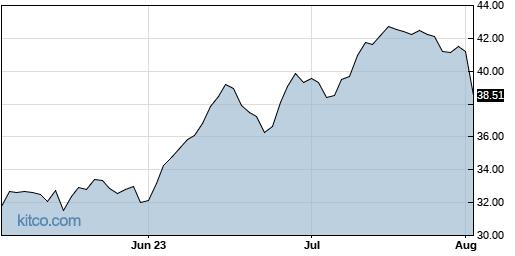 APAM 3-Month Chart