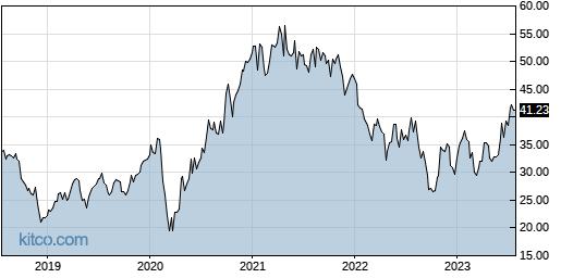 APAM 5-Year Chart