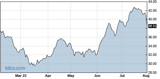 APAM 6-Month Chart