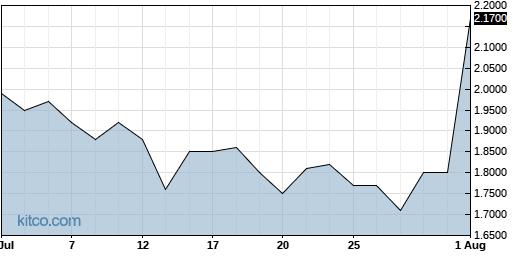 APCX 1-Month Chart