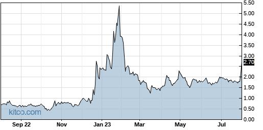 APCX 1-Year Chart