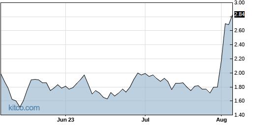 APCX 3-Month Chart