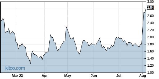 APCX 6-Month Chart