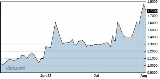 APDN 3-Month Chart