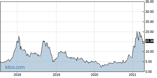 APHA 5-Year Chart