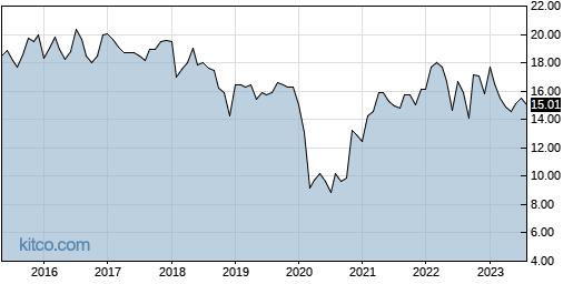 APLE 10-Year Chart
