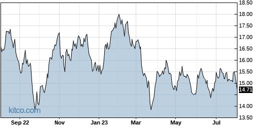 APLE 1-Year Chart