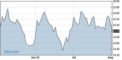 APLE 3-Month Chart