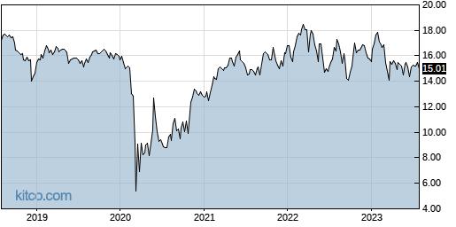 APLE 5-Year Chart
