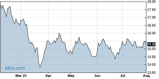 APLE 6-Month Chart