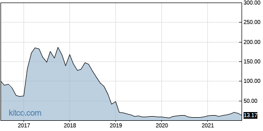 APOP 10-Year Chart