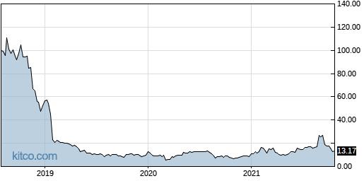APOP 5-Year Chart