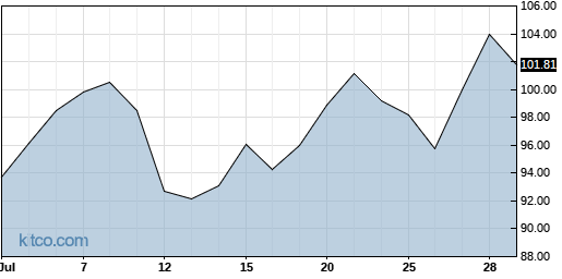 APPF 1-Month Chart