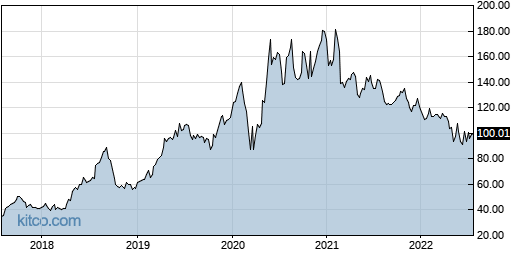APPF 5-Year Chart