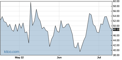 APPN 3-Month Chart
