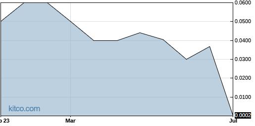 APTCF 1-Year Chart