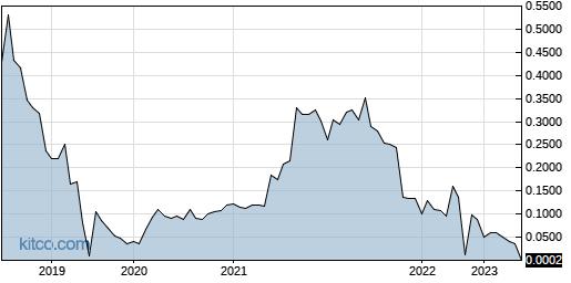 APTCF 5-Year Chart