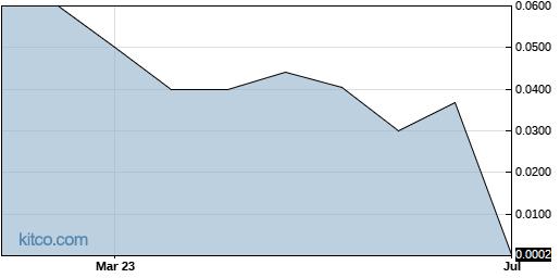 APTCF 6-Month Chart