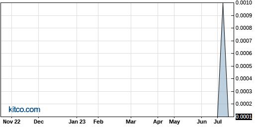 APVS 1-Year Chart
