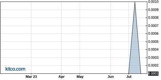 APVS 6-Month Chart
