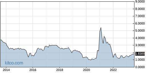 APWC 10-Year Chart