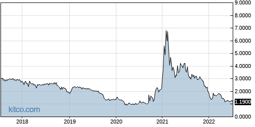 APWC 5-Year Chart