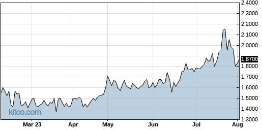 APWC 6-Month Chart