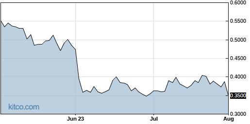 AQB 3-Month Chart