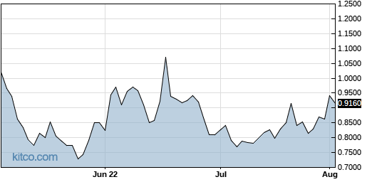 AQMS 3-Month Chart
