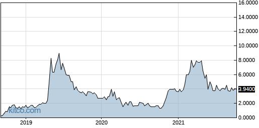 AQSP 5-Year Chart