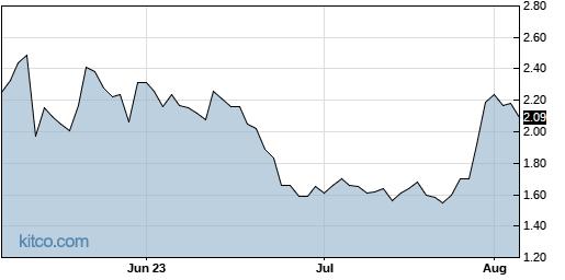 AQST 3-Month Chart