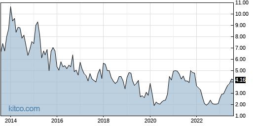 ARAY 10-Year Chart