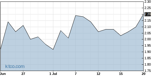 ARAY 1-Month Chart