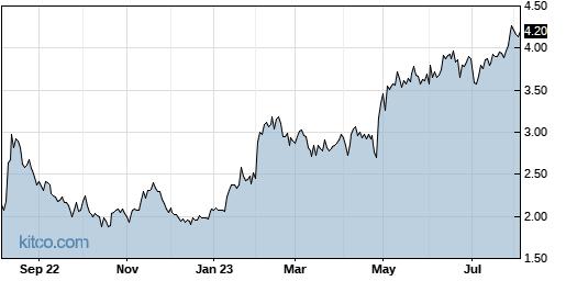 ARAY 1-Year Chart