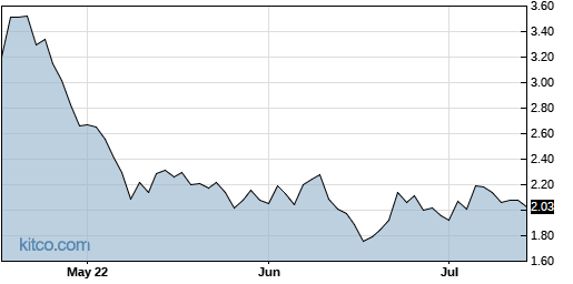 ARAY 3-Month Chart