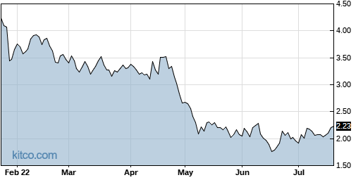 ARAY 6-Month Chart