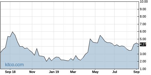 ARCI 5-Year Chart