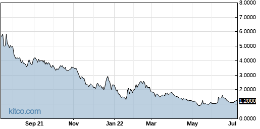 ARDS 1-Year Chart