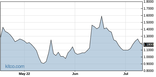 ARDS 3-Month Chart