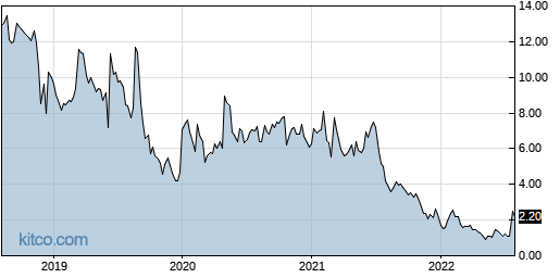 ARDS 5-Year Chart