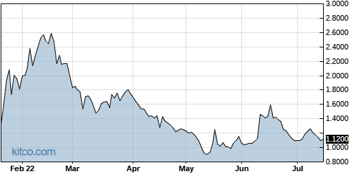 ARDS 6-Month Chart