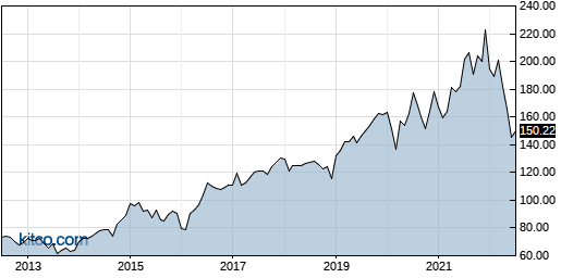 ARE 10-Year Chart