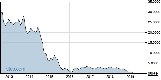AREX 10-Year Chart