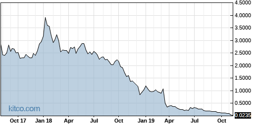 AREX 5-Year Chart