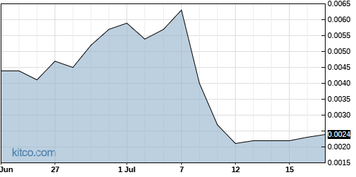 ARGQ 1-Month Chart
