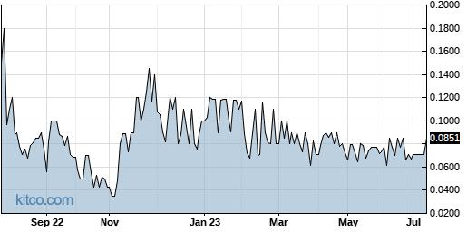 ARGQ 1-Year Chart