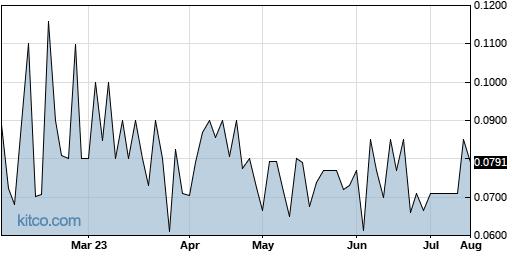 ARGQ 6-Month Chart